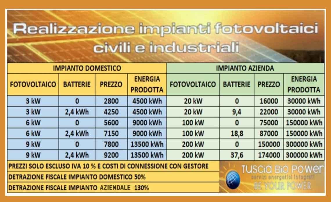 nuova_offerte_fotovoltaico_lazio_puglia_2021
